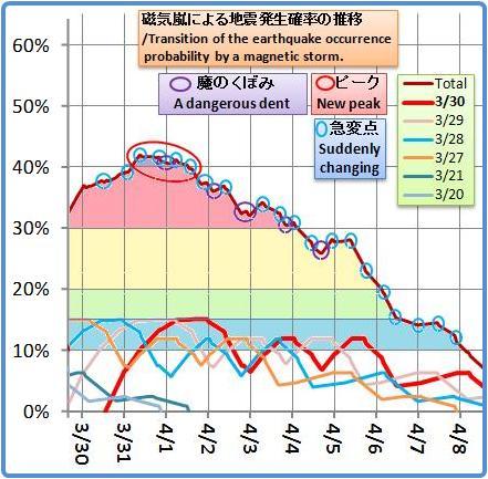 磁気嵐解析1012b