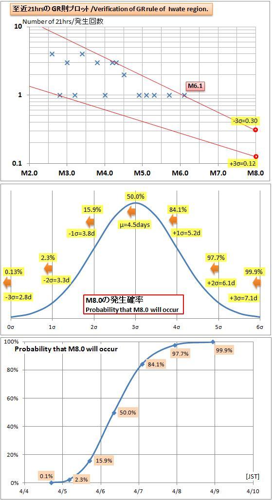 震度の予測444bb