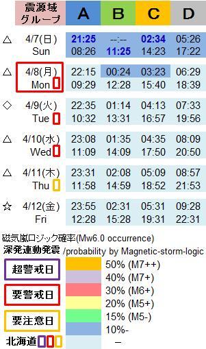 磁気嵐解析1013a