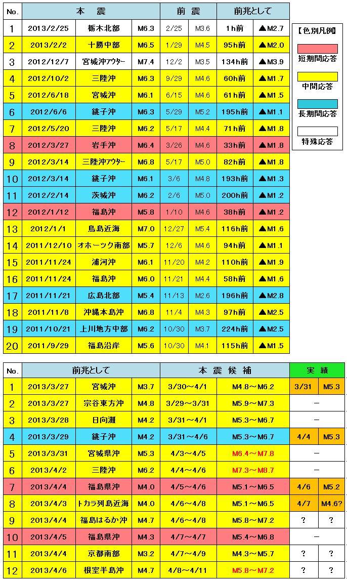 震度の予測444L
