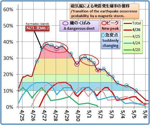 磁気嵐解析1023b