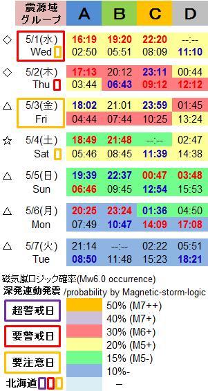 磁気嵐解析1024c