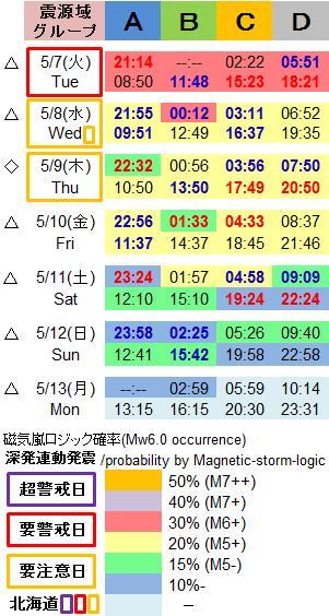磁気嵐解析1026c
