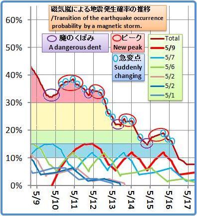 磁気嵐解析1027b
