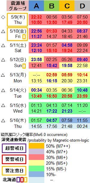 磁気嵐解析1027c