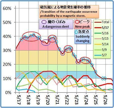 磁気嵐解析1030b