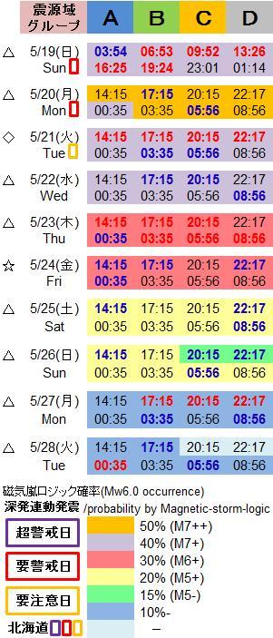 磁気嵐解析1032c