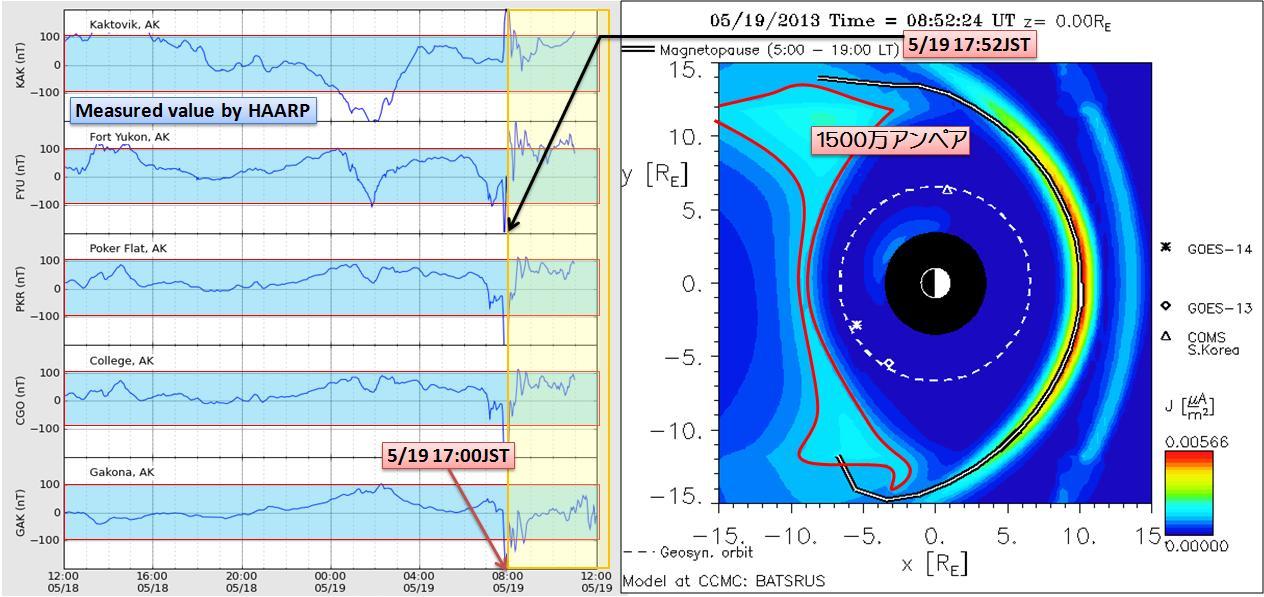 磁気嵐解析1032a