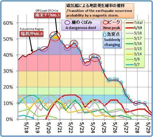 磁気嵐解析1032b2