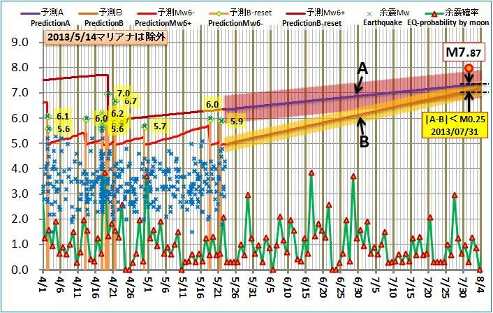 現在の予測ABロジック20130522pmB