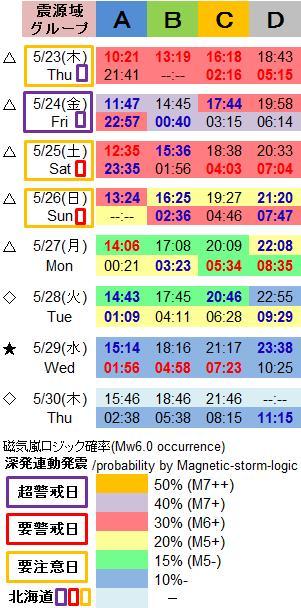 磁気嵐解析1033c