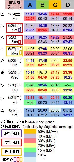 磁気嵐解析1034c