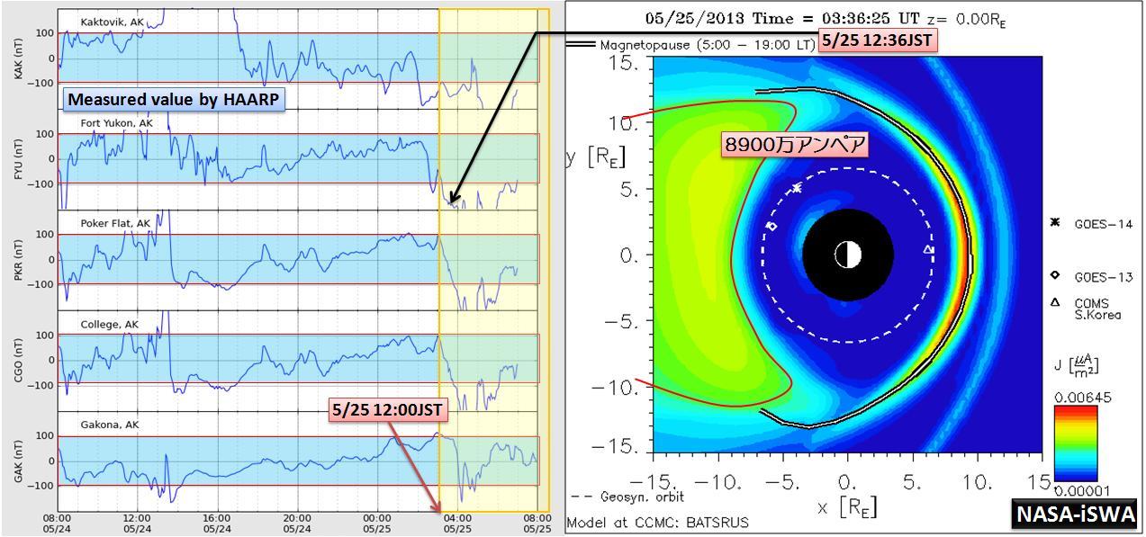 磁気嵐解析1035a