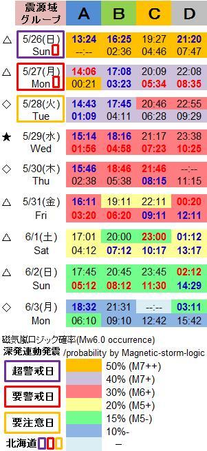 磁気嵐解析1036c