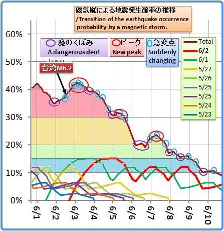 磁気嵐解析1040b