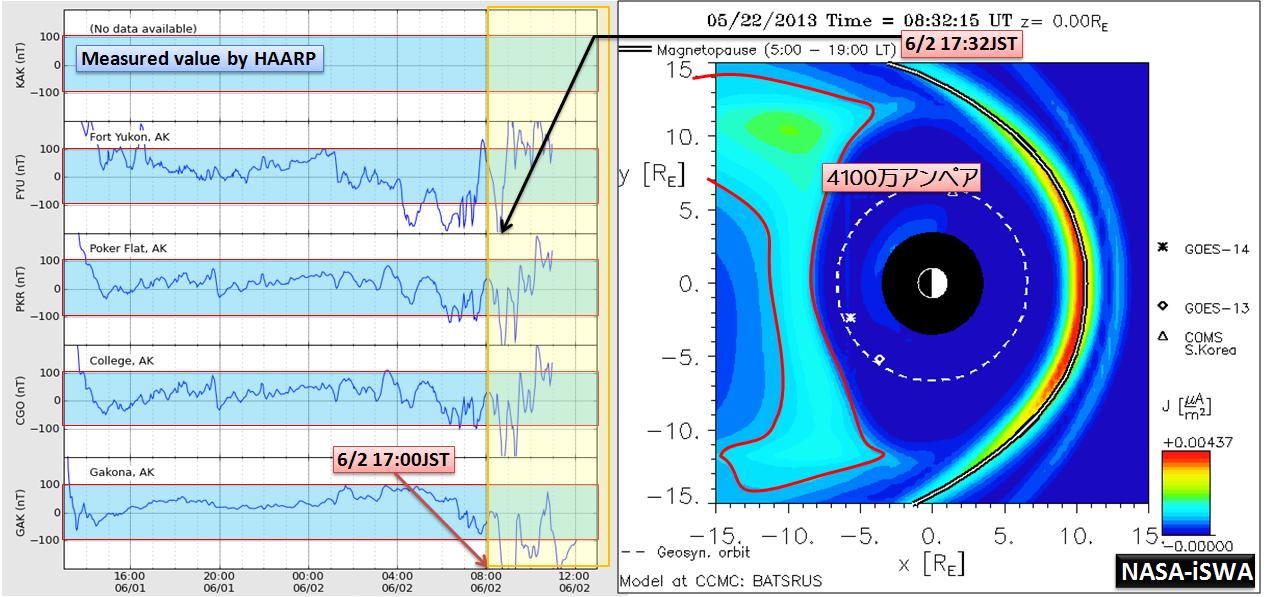 磁気嵐解析1040a
