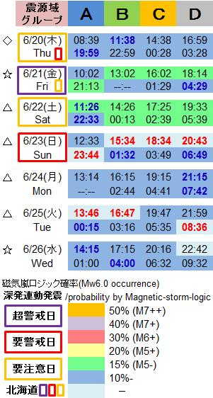 磁気嵐解析1044c3