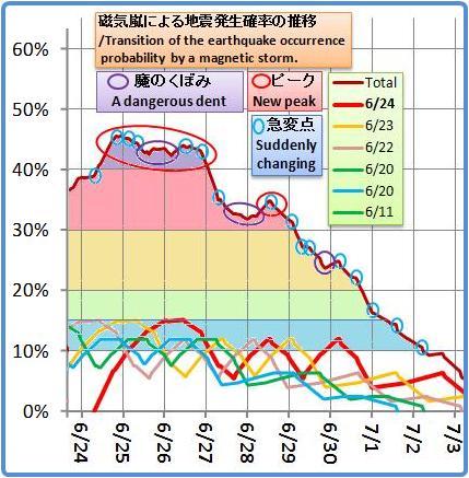 磁気嵐解析1044b5