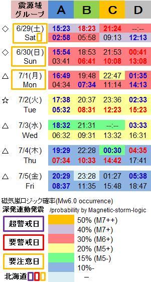 磁気嵐解析1046c