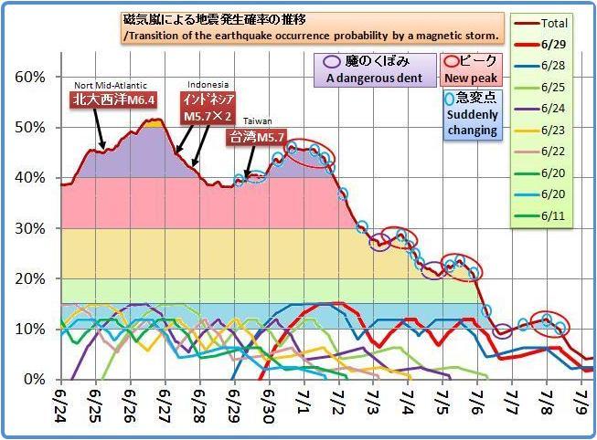 磁気嵐解析1046b2