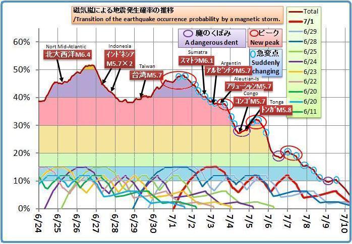磁気嵐解析1045bf