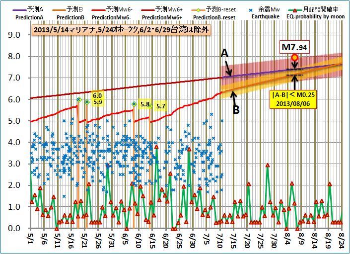 現在の予測ABロジック20130710pm