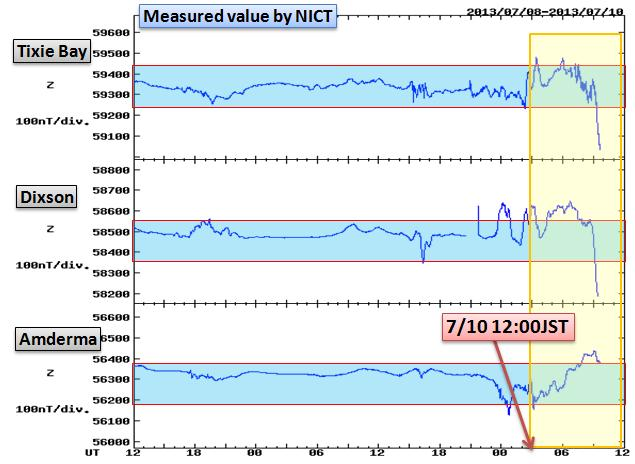 磁気嵐解析1047a2