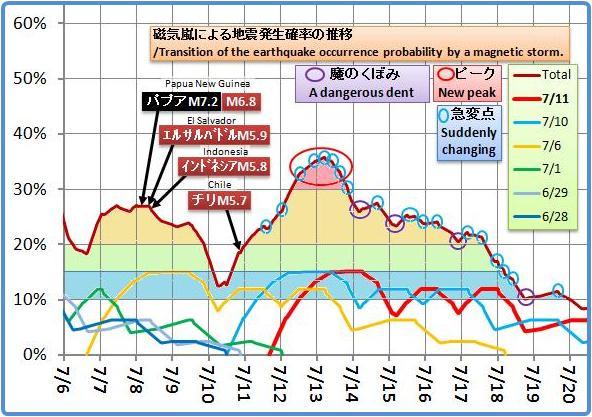磁気嵐解析1047bd