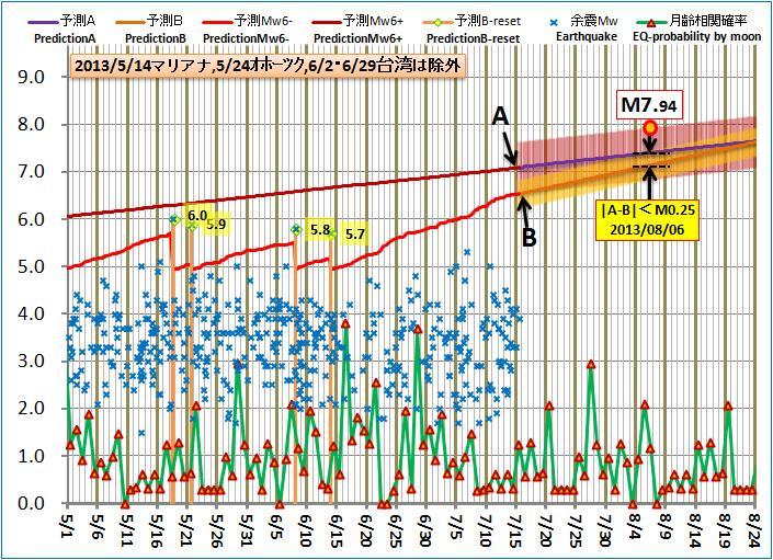 現在の予測ABロジック20130715am