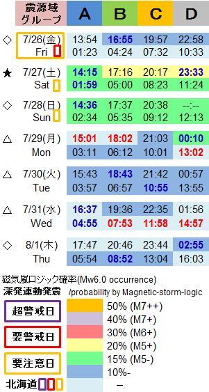 磁気嵐解析1049c