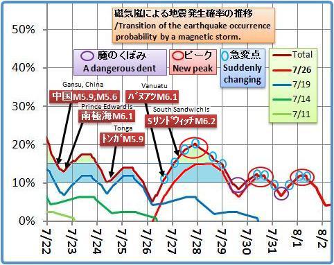 磁気嵐解析1049b2