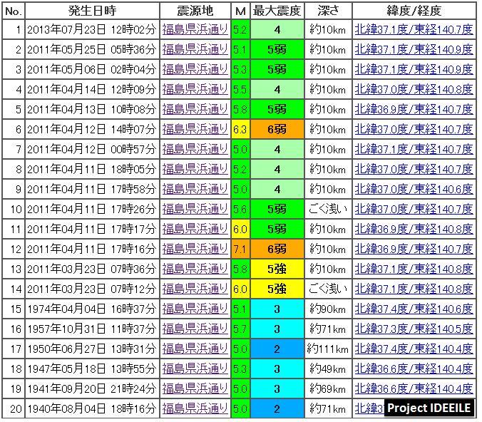 震度の予測434GR1b