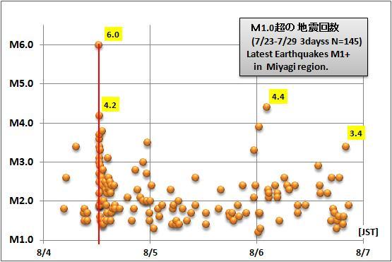 震度の予測434宮城M8GR1a