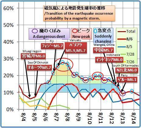 磁気嵐解析1050b2c