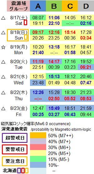 磁気嵐解析1051c