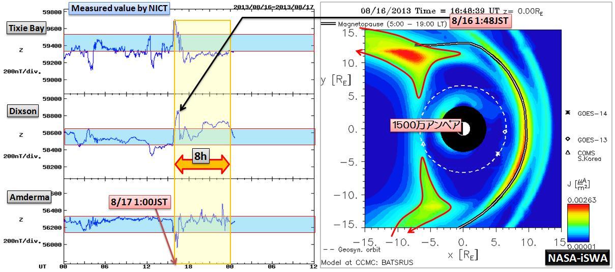 磁気嵐解析1051a