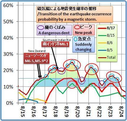 磁気嵐解析1051ba