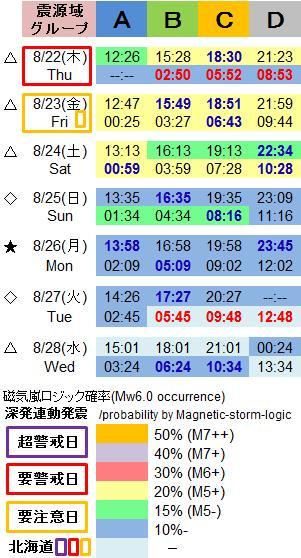磁気嵐解析1051e