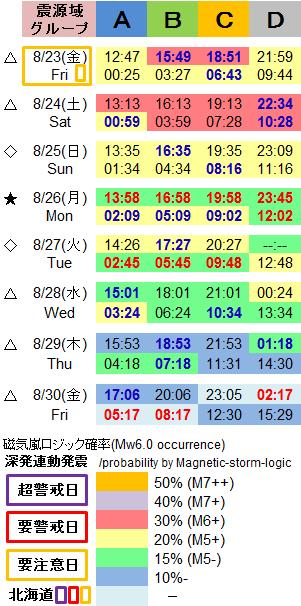 磁気嵐解析1051f