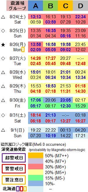 磁気嵐解析1051g