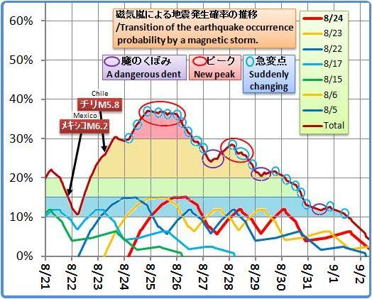 磁気嵐解析1051b4