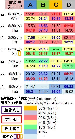 磁気嵐解析1051h