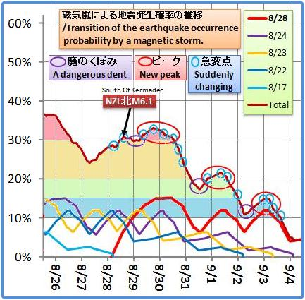 磁気嵐解析1051b5