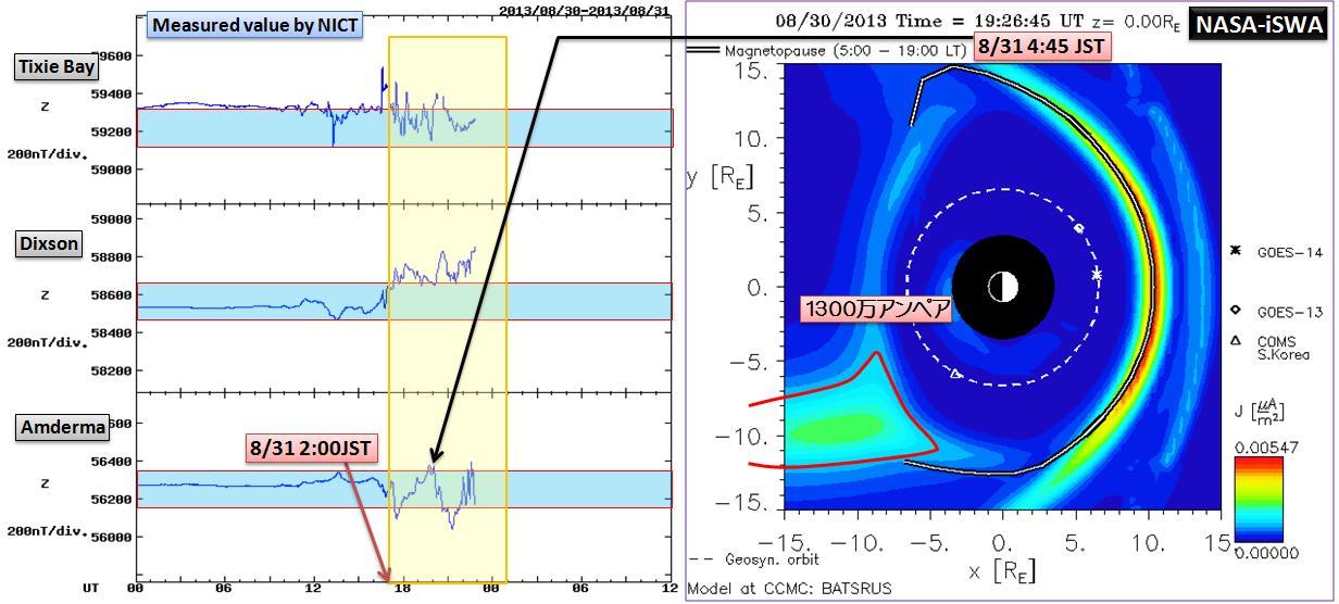 磁気嵐解析1051a6