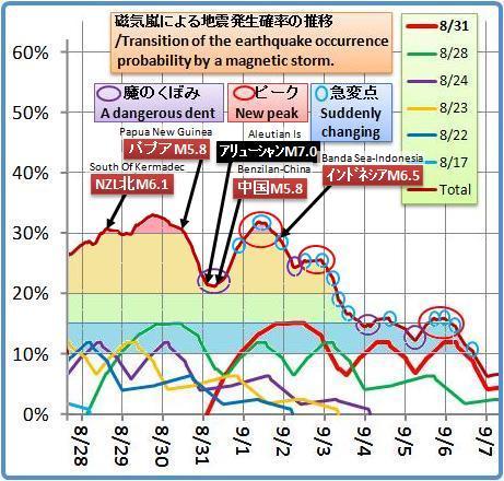 磁気嵐解析1051b6b