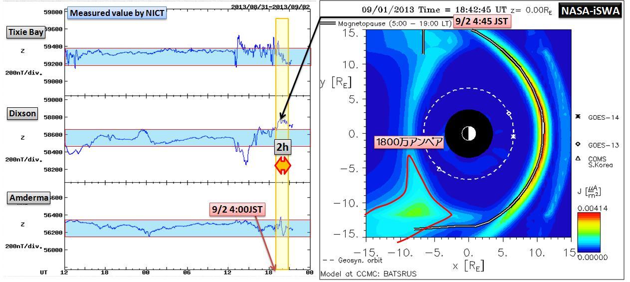 磁気嵐解析1051a7