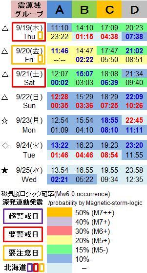磁気嵐解析1052h