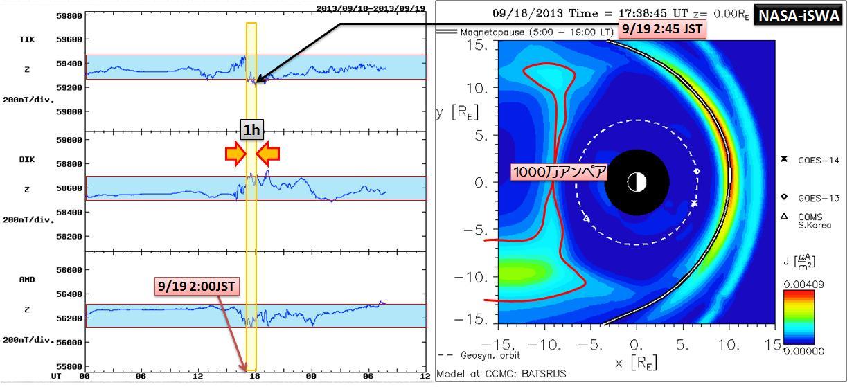 磁気嵐解析1052a2