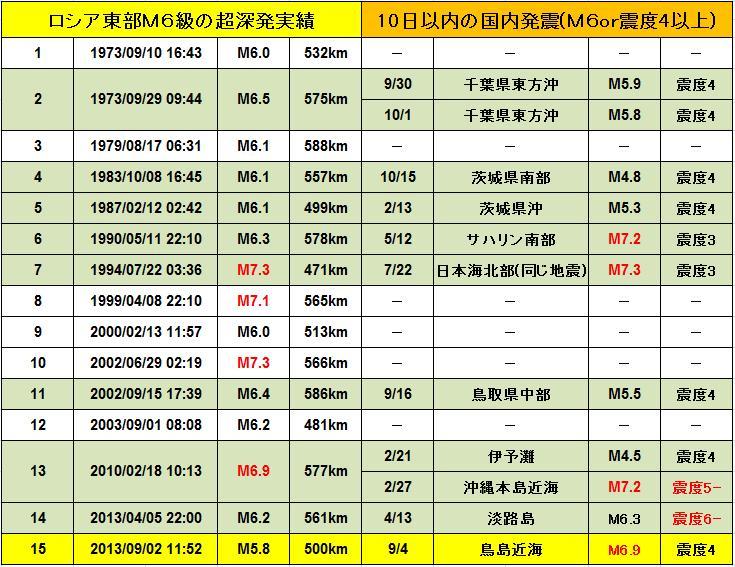 USGS296ロシア対応発震a