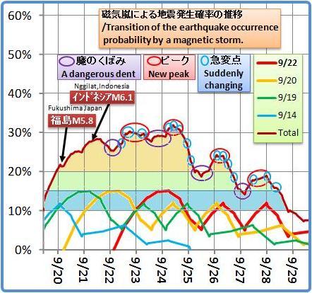 磁気嵐解析1052b4